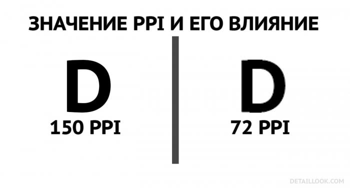 PPI и его влияние