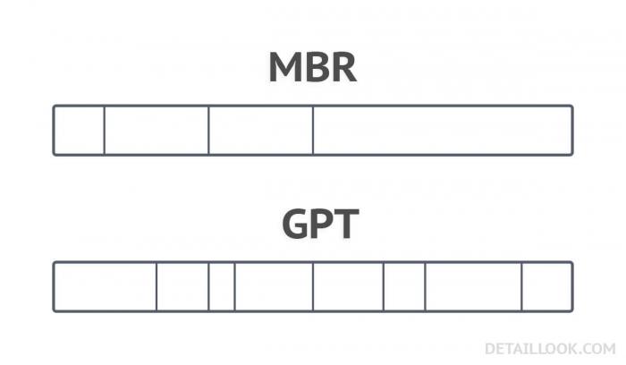 В чем отличие MBR от GPT